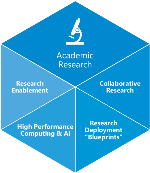 ETF Academic Research