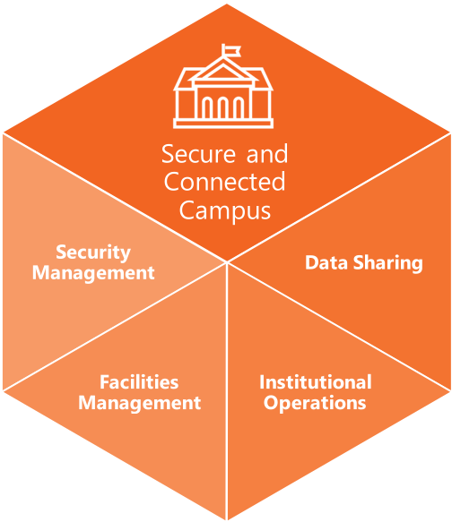 ETF Secure Connected Campus